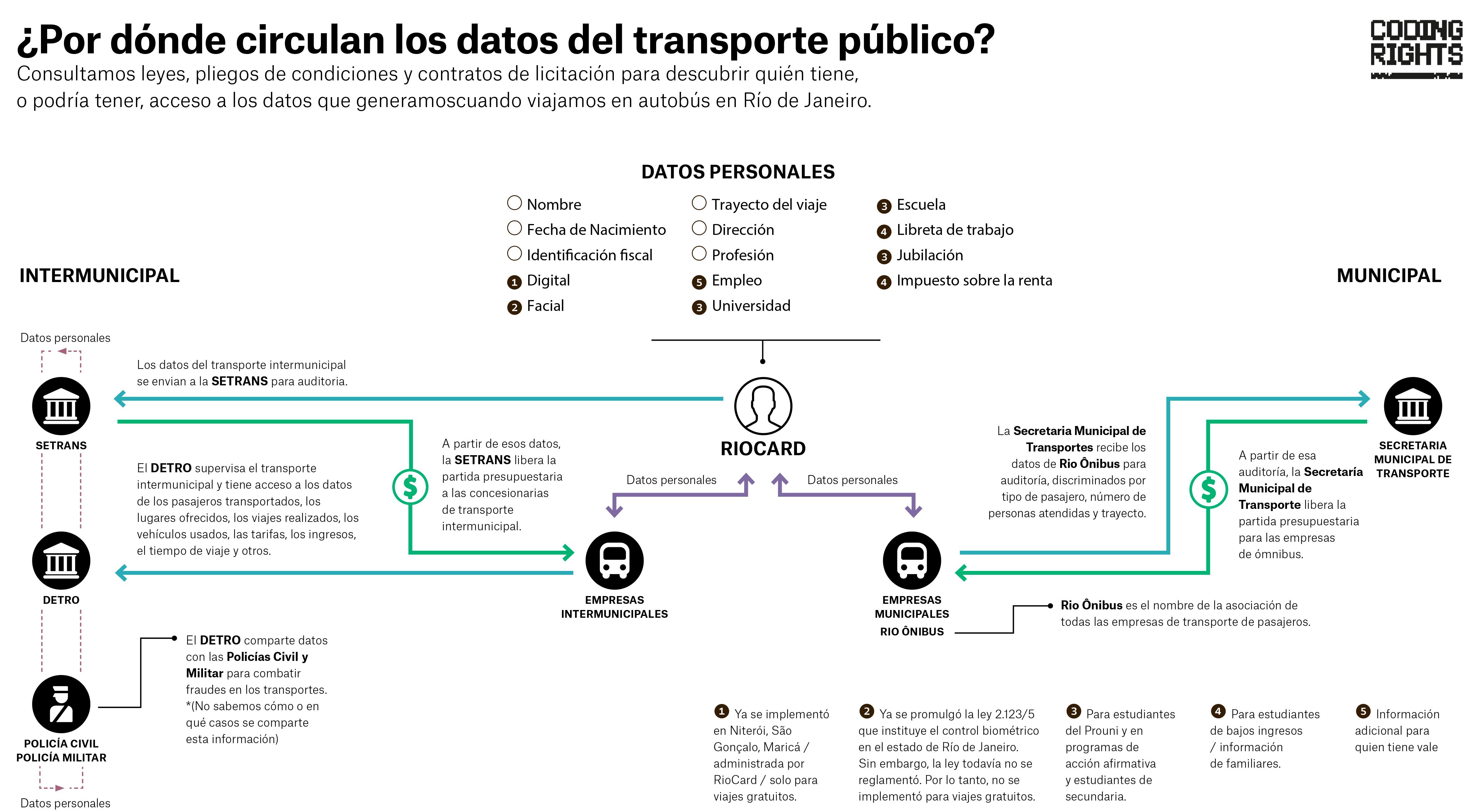RioCard: concentración de datos y dinero en el transporte público ...